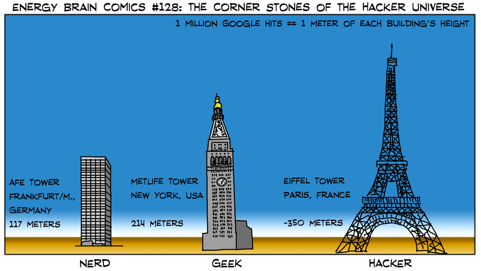 The Corner Stones Of The Hacker Universe